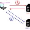 DNSスプーフィングとは?初心者でもわかりやすい!対策方法を紹介!VPNで通信をすべて暗号化??