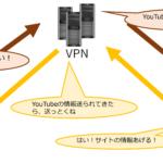 VPNとは?VPNの仕組みとメリットをサルでもわかるようにイラストで解説!